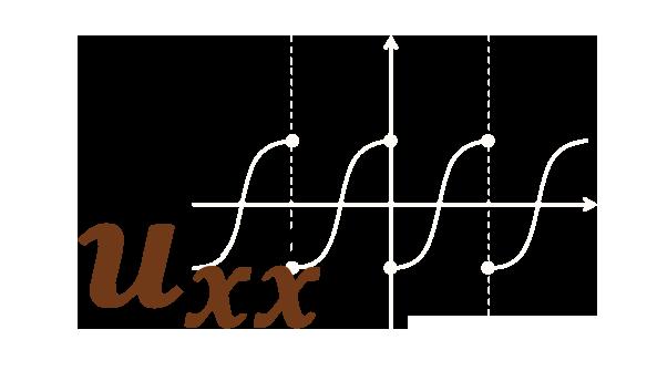 Série de Fourier e EDP